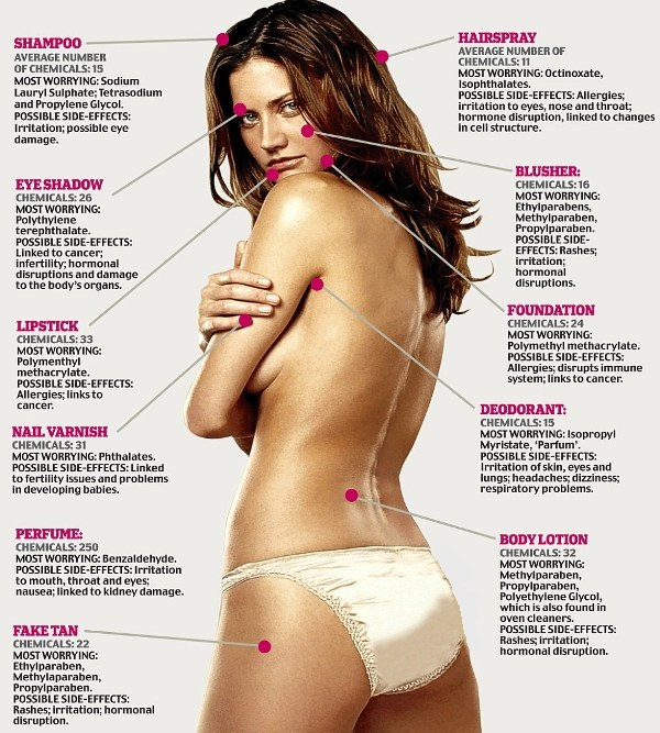 Chemicals in Skin Care Products